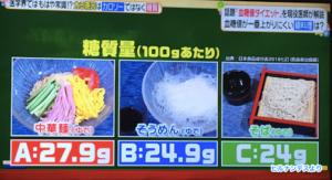 血糖値が最も上がりにくい麺料理は?
