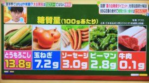 BBQ定番の食材で糖質が多い食材はトウモロコシ