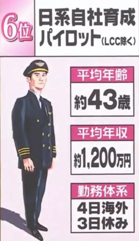 6位パイロット