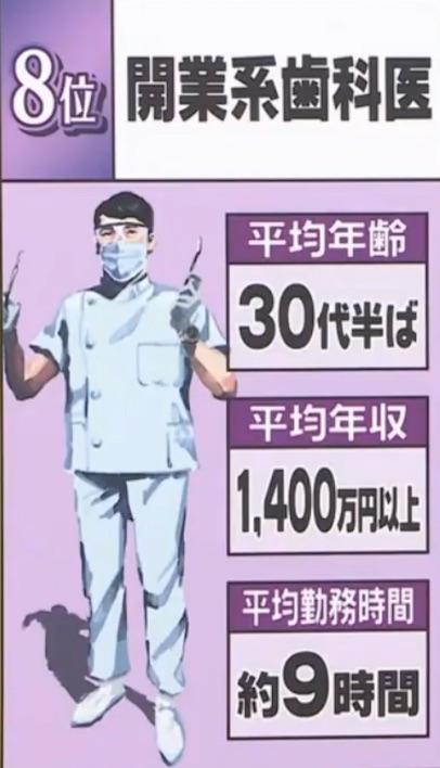 8位開業系歯科医